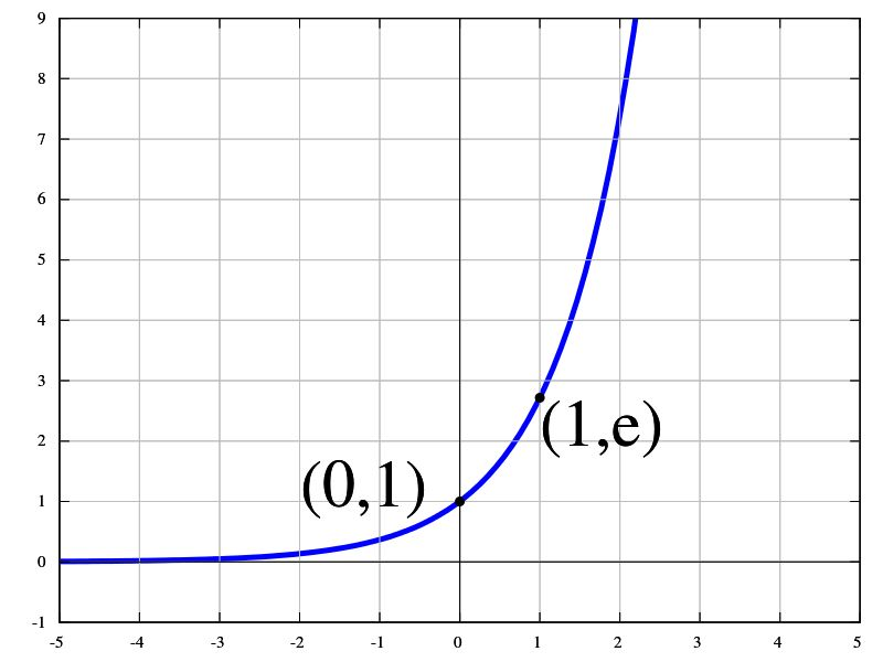 Az exponenciális függvény fogalma