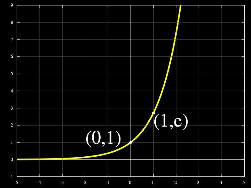 Az exponenciális függvény tulajdonságai
