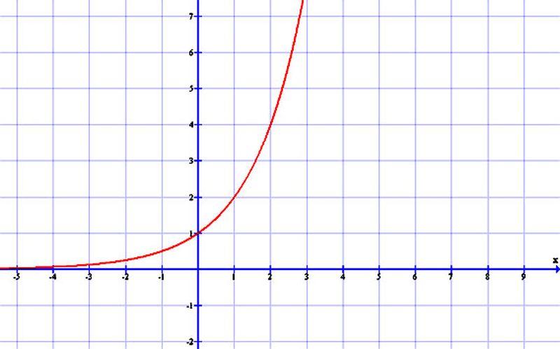 Az exponenciális függvény grafikonjai