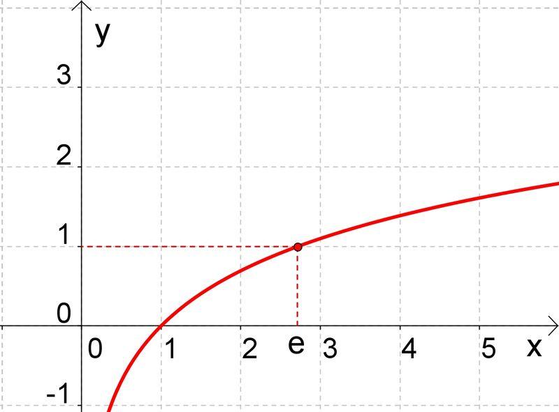 A logaritmusfüggvény fogalma