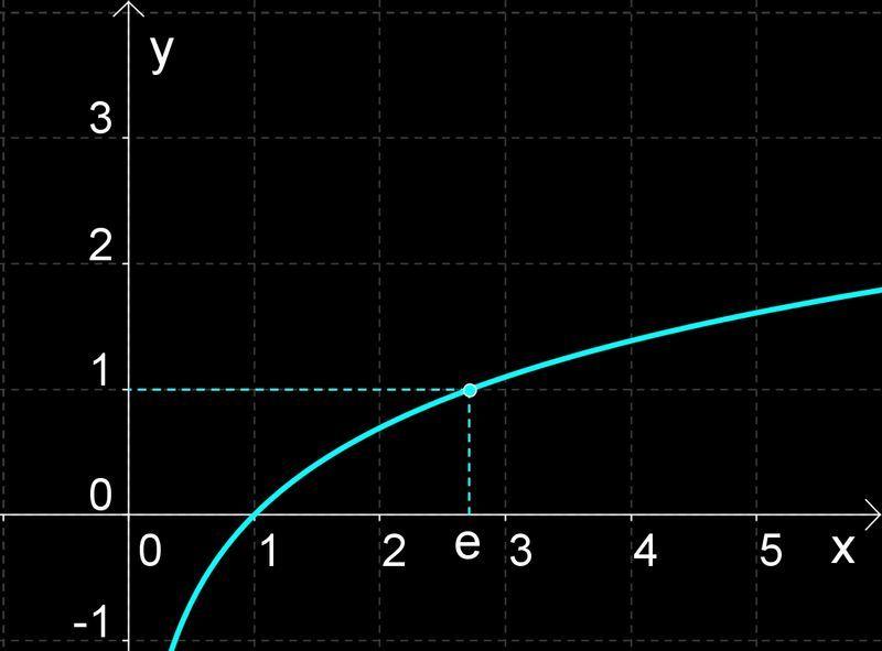 A logaritmus tulajdonságai